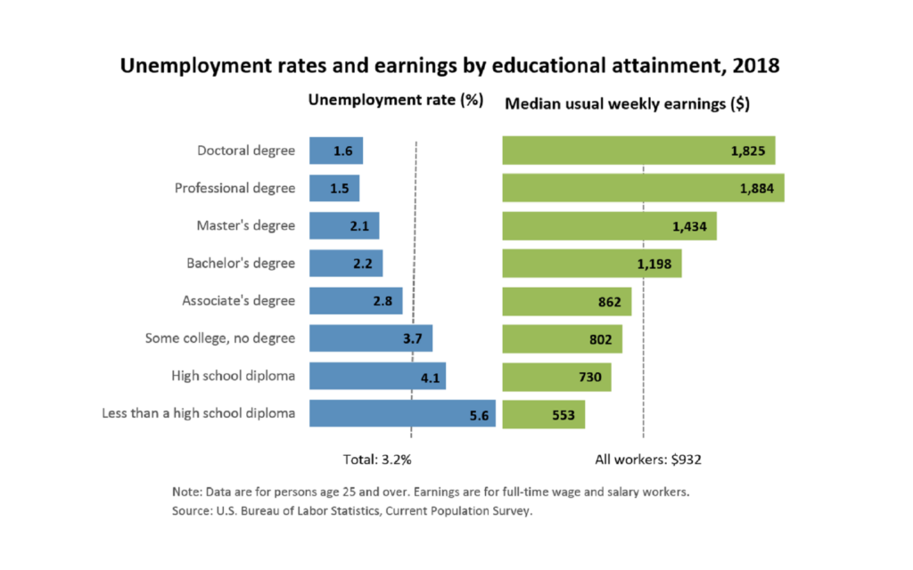 Literacy rates and earnings